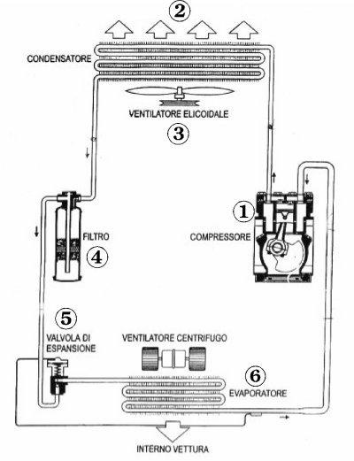 Schema funzionamento condizionatore auto